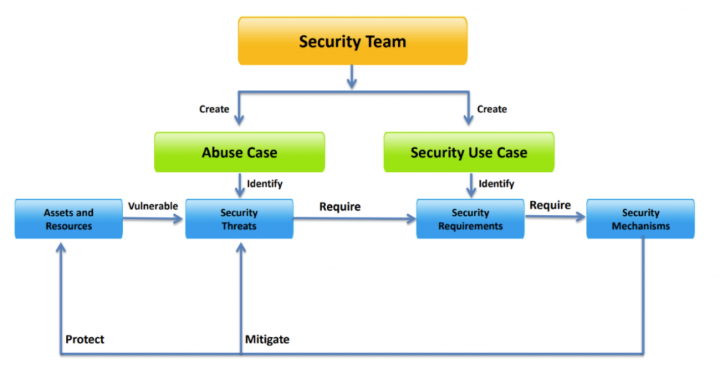 caso de abuso, Security Quality Requirements Engineering (SQUARE)
